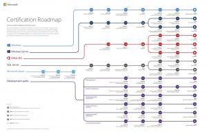 Piano Certificazioni Microsoft