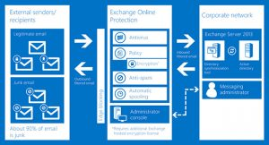 struttura di Exchange Online Protection Office 365