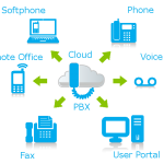 Skype for Business PBX Cloud